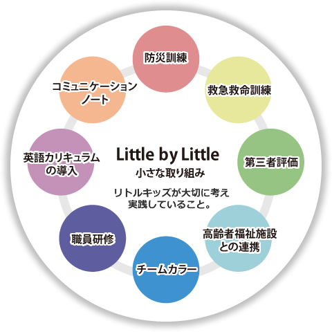 LITTLE BY LITTLE わたしたちの小さな取り組み